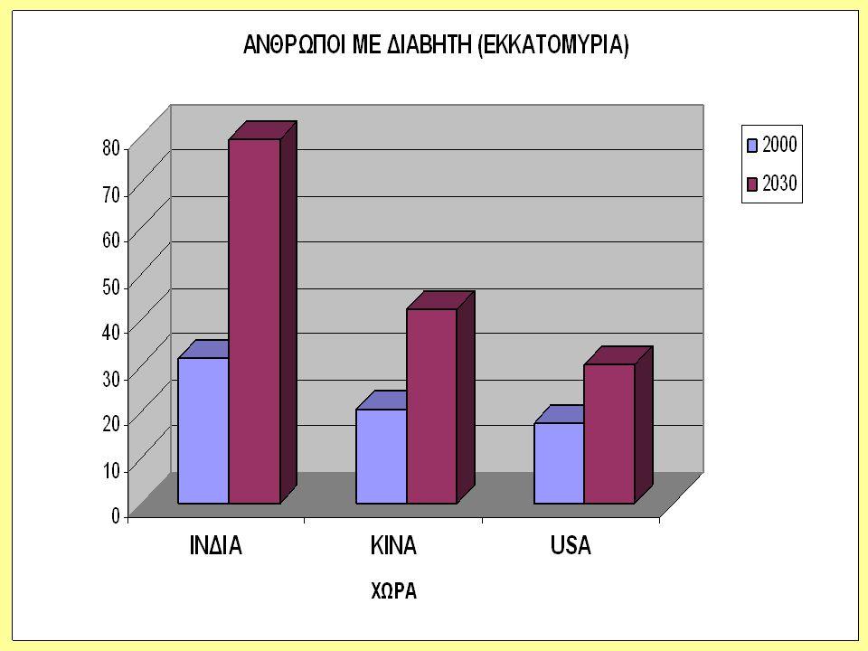 Πρώτο (πολύ πρώιμος διαβήτης) : Αύξηση του GFR Δεύτερο (εμφανής διαβήτης) : Ο GFR παραμένει αυξημένος ή έχει επανέλθει στα φυσιολογικά επίπεδα, όμως η νεφρική βλάβη έχει προχωρήσει ώστε να υπάρχει σημαντική μικρολευκωματινουρία (>30 mg λευκωματίνης/24h) Τρίτο (εμφανής διαβήτης ή θετικός σε stick) : Η σπειραματική βλάβη προχωρά σε επίπεδα κλινικής λευκωματουρίας (>300 mg λευκωματίνης/24h).