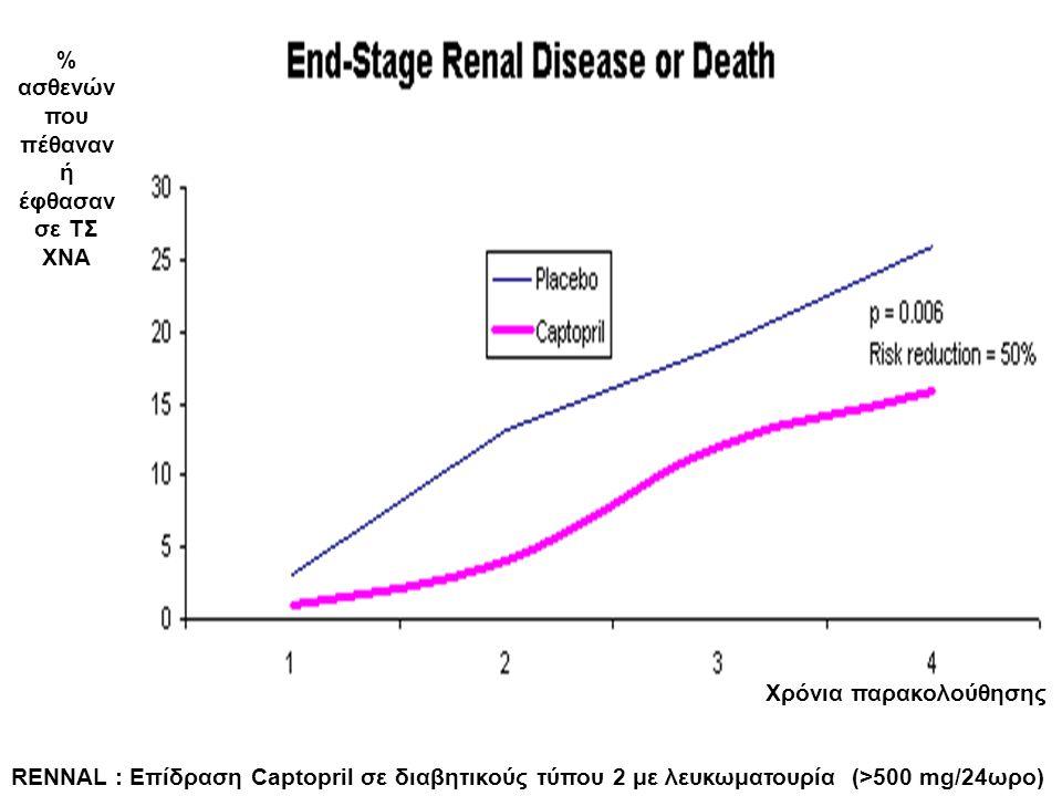 RENNAL : Επίδραση Captopril σε διαβητικούς τύπου 2 με λευκωματουρία (>500 mg/24ωρο) % ασθενών που πέθαναν ή έφθασαν σε ΤΣ ΧΝΑ Χρόνια παρακολούθησης