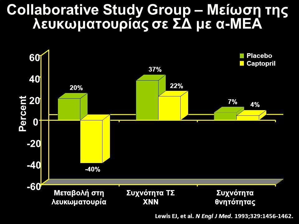 Collaborative Study Group – Μείωση της λευκωματουρίας σε ΣΔ με α-ΜΕΑ 20% -40% 37% 22% 7% 4% -60 -40 -20 0 20 40 60 Μεταβολή στη λευκωματουρία Συχνότητα ΤΣ ΧΝΝ Συχνότητα θνητότητας Percent Placebo Captopril Lewis EJ, et al.