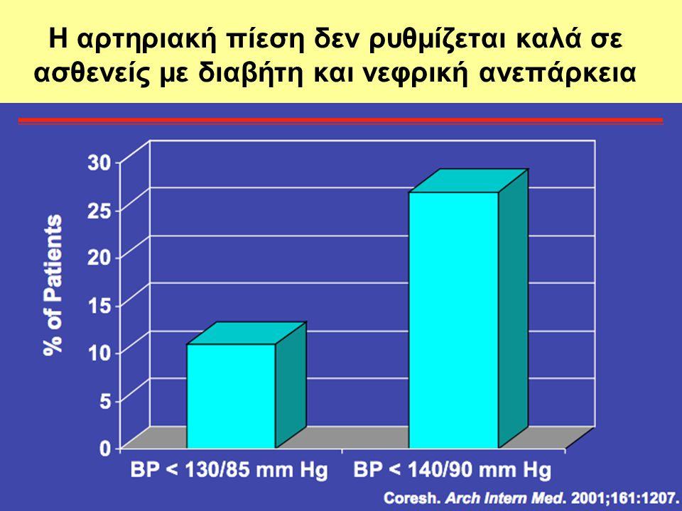 Η αρτηριακή πίεση δεν ρυθμίζεται καλά σε ασθενείς με διαβήτη και νεφρική ανεπάρκεια