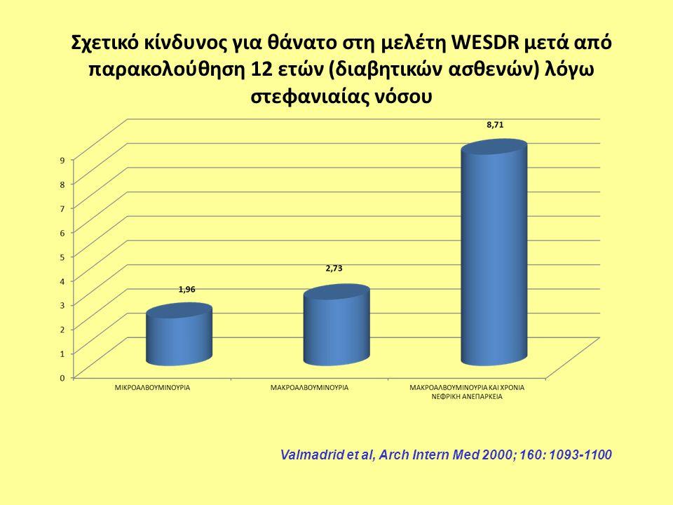 Σχετικό κίνδυνος για θάνατο στη μελέτη WESDR μετά από παρακολούθηση 12 ετών (διαβητικών ασθενών) λόγω στεφανιαίας νόσου Valmadrid et al, Arch Intern Med 2000; 160: 1093-1100