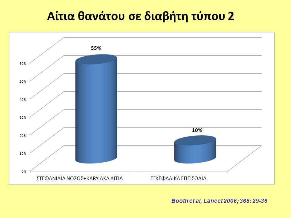 Αίτια θανάτου σε διαβήτη τύπου 2 Booth et al, Lancet 2006; 368: 29-36