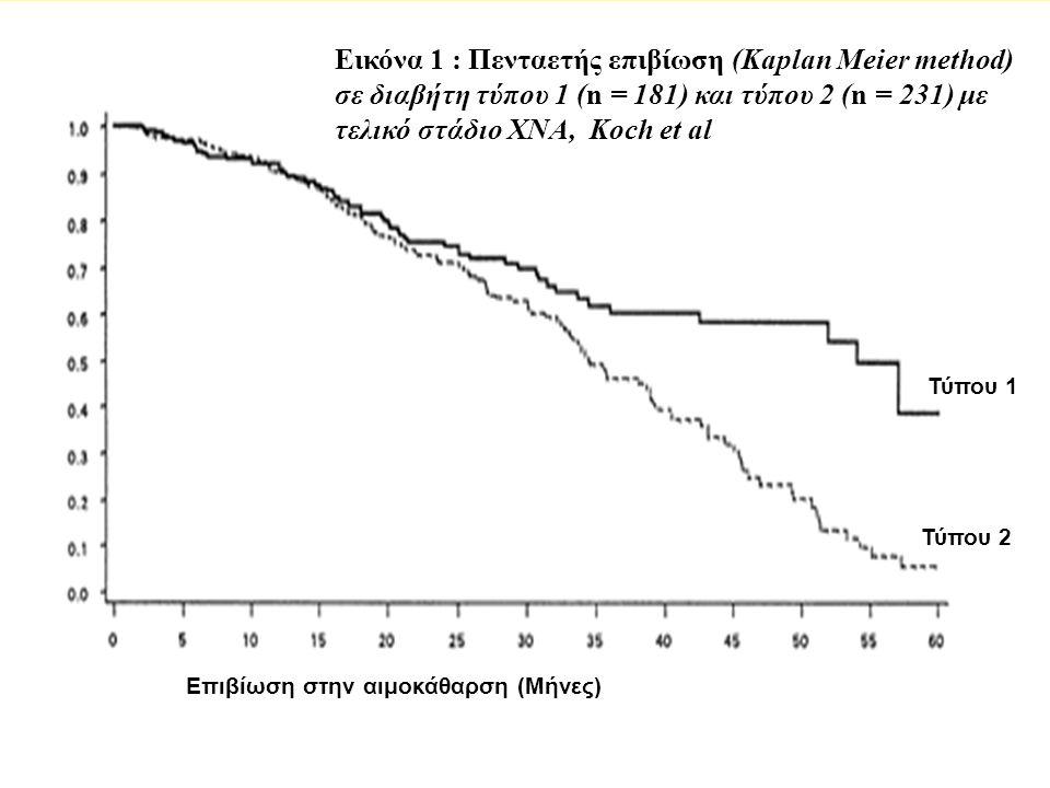 Εικόνα 1 : Πενταετής επιβίωση (Kaplan Meier method) σε διαβήτη τύπου 1 (n = 181) και τύπου 2 (n = 231) με τελικό στάδιο ΧΝΑ, Koch et al Τύπου 1 Τύπου 2 Επιβίωση στην αιμοκάθαρση (Μήνες)