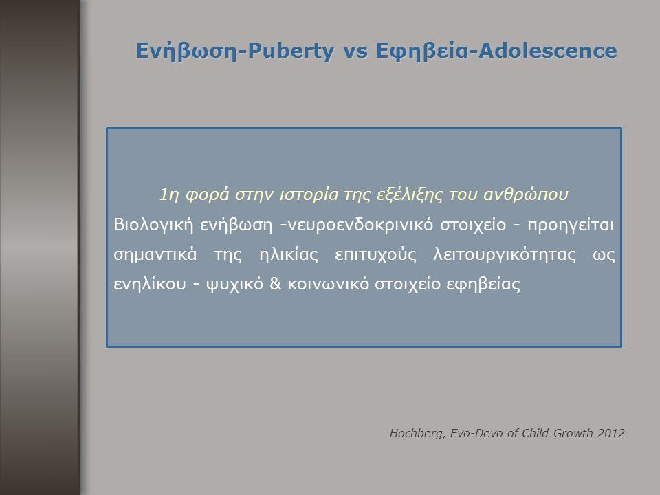 Ενήβωση-Puberty vs Εφηβεία-Adolescence Hochberg, Evo-Devo of Child Growth 2012 1η φορά στην ιστορία της εξέλιξης του ανθρώπου Βιολογική ενήβωση -νευρο