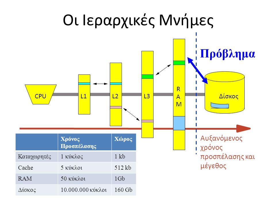 Οι Ιεραρχικές Μνήμες CPUL1L2 A R M L3Δίσκος Πρόβλημα Αυξανόμενος χρόνος προσπέλασης και μέγεθος Χρόνος Προσπέλασης Χώρος Καταχωρητές1 κύκλος1 kb Cache