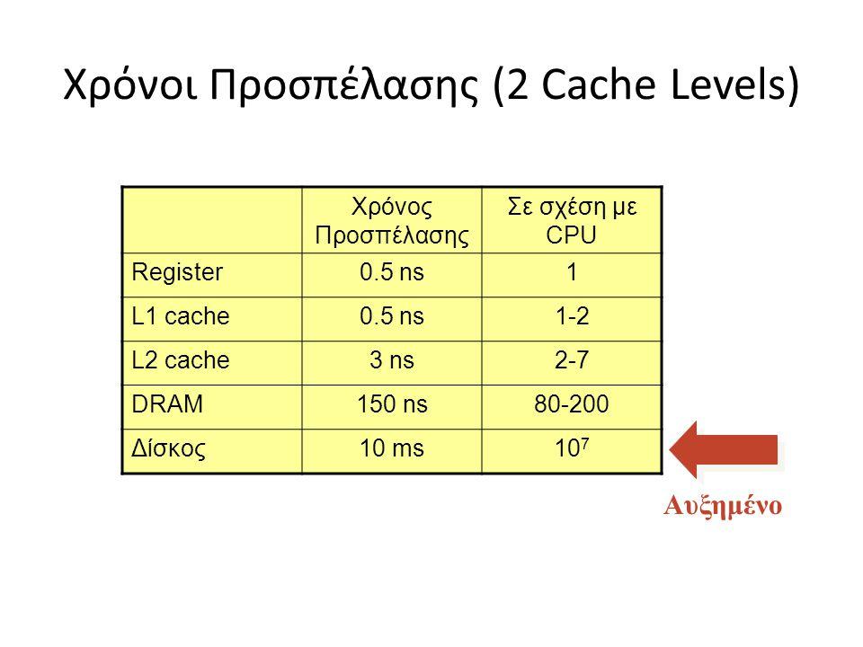 Χρόνοι Προσπέλασης (2 Cache Levels) Χρόνος Προσπέλασης Σε σχέση με CPU Register0.5 ns1 L1 cache0.5 ns1-2 L2 cache3 ns2-7 DRAM150 ns80-200 Δίσκος10 ms1