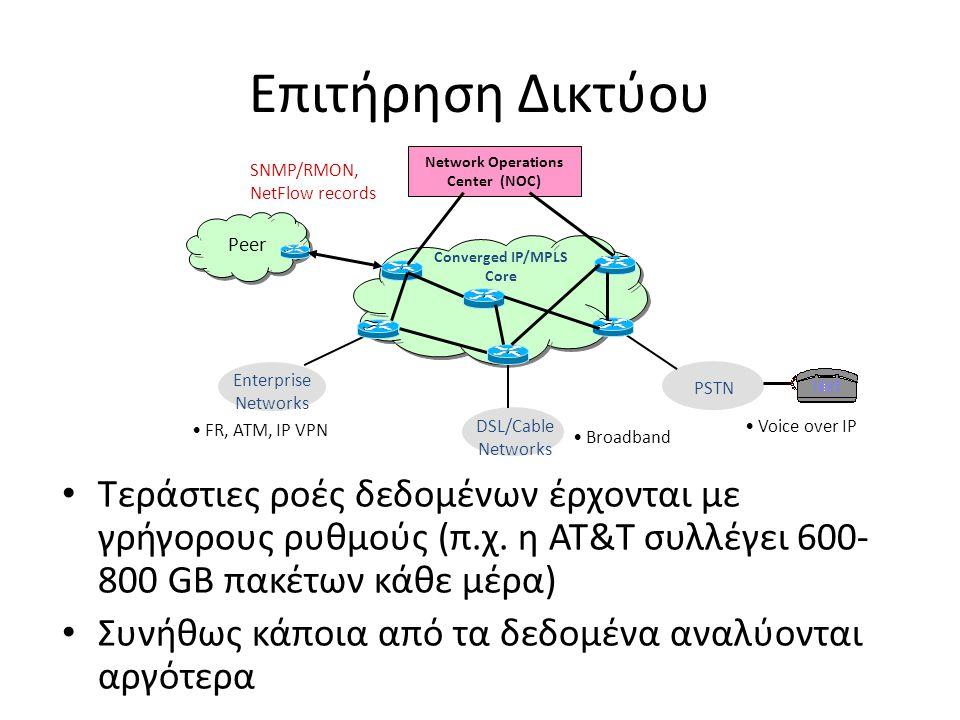Επιτήρηση Δικτύου DSL/Cable Networks Broadband Converged IP/MPLS Core PSTN Enterprise Networks Voice over IP FR, ATM, IP VPN Network Operations Center