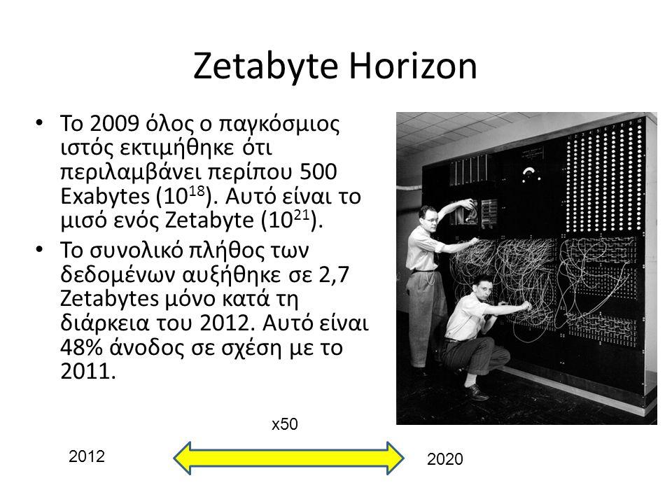 Zetabyte Horizon 2012 2020 x50 Το 2009 όλος ο παγκόσμιος ιστός εκτιμήθηκε ότι περιλαμβάνει περίπου 500 Exabytes (10 18 ). Αυτό είναι το μισό ενός Zeta