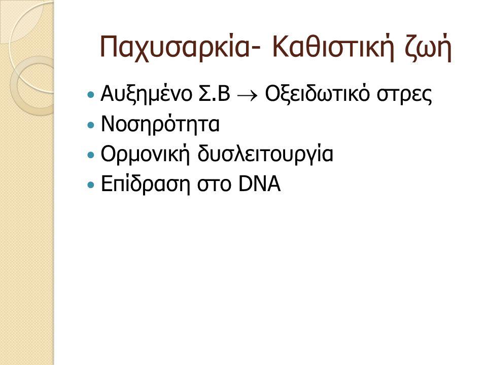 Παχυσαρκία- Καθιστική ζωή Αυξημένο Σ.Β  Οξειδωτικό στρες Νοσηρότητα Ορμονική δυσλειτουργία Επίδραση στο DNA