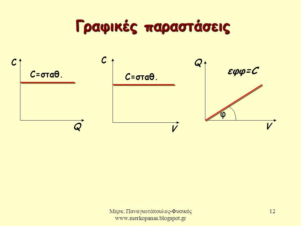 Μερκ. Παναγιωτόπουλος-Φυσικός www.merkopanas.blogspot.gr 12 Γραφικές παραστάσεις C Q C=σταθ. C V Q V φ εφφ=C