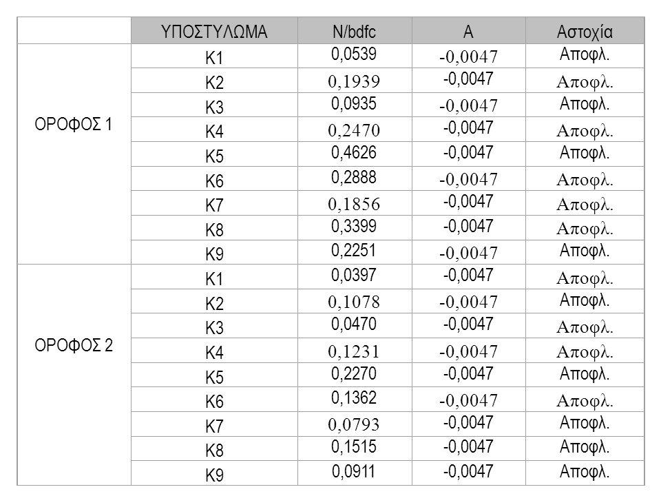 ΥΠΟΣΤΥΛΩΜΑAΑστοχία ΟΡΟΦΟΣ 1 Κ1 N/bdfc 0,0539Αποφλ.