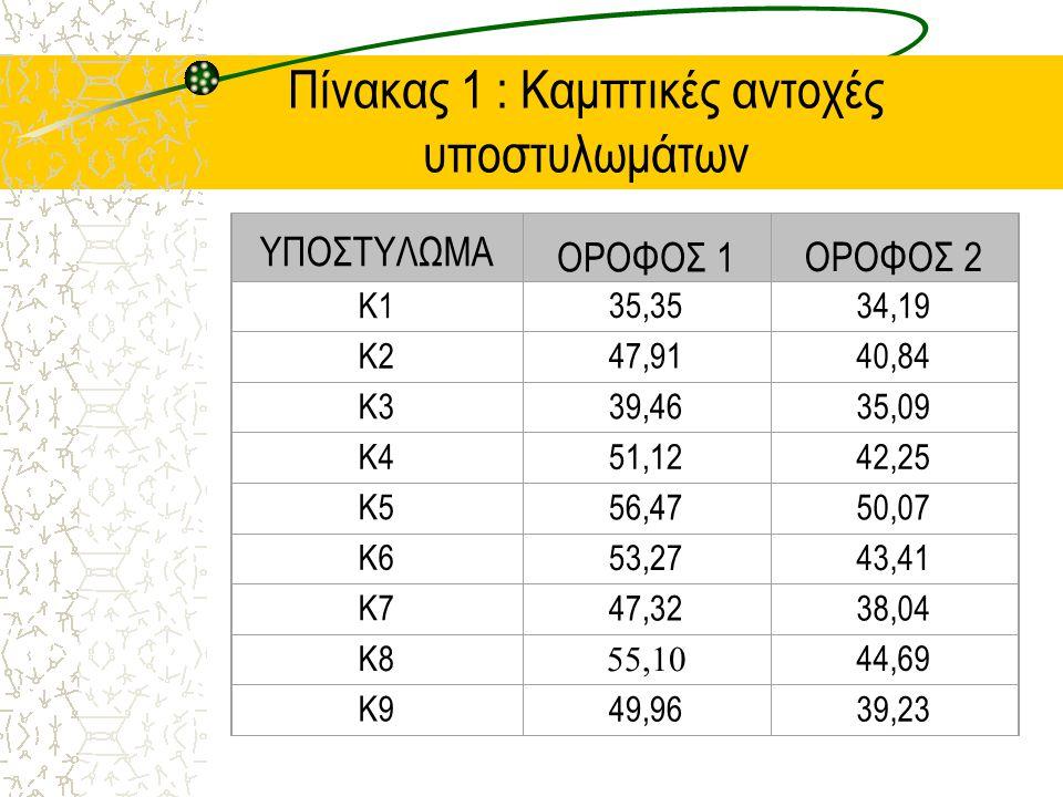 Πίνακας 1 : Καμπτικές αντοχές υποστυλωμάτων ΥΠΟΣΤΥΛΩΜΑ ΟΡΟΦΟΣ 1ΟΡΟΦΟΣ 2 Κ135,3534,19 Κ247,9140,84 Κ339,4635,09 Κ451,1242,25 Κ556,4750,07 Κ653,2743,41 Κ747,3238,04 Κ8 55,10 44,69 Κ949,9639,23