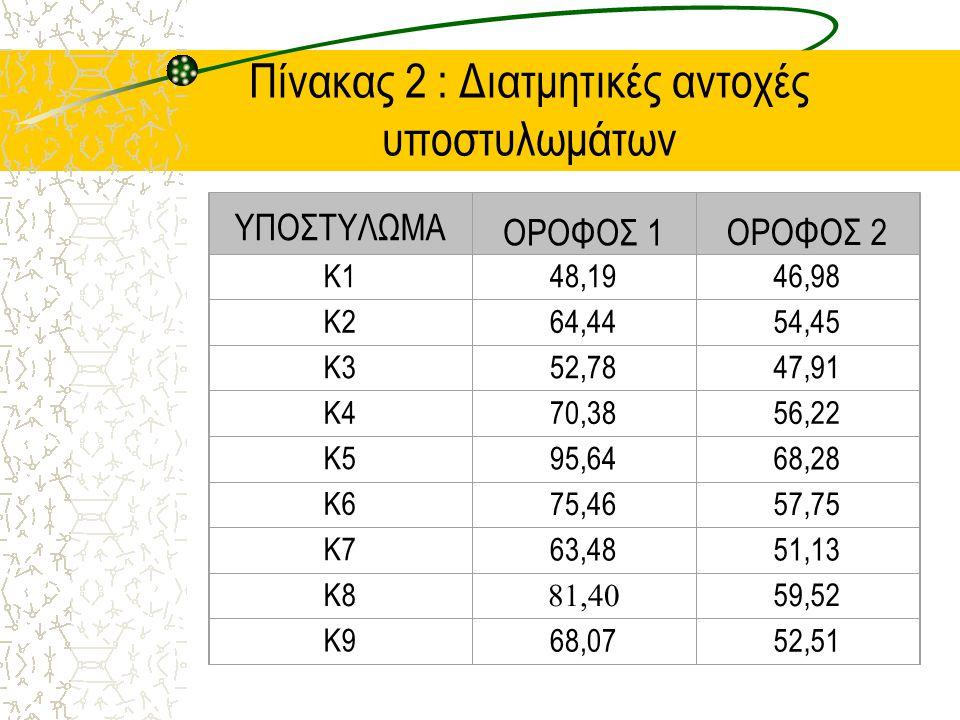 Πίνακας 2 : Διατμητικές αντοχές υποστυλωμάτων ΥΠΟΣΤΥΛΩΜΑ ΟΡΟΦΟΣ 1ΟΡΟΦΟΣ 2 Κ148,1946,98 Κ264,4454,45 Κ352,7847,91 Κ470,3856,22 Κ595,6468,28 Κ675,4657,75 Κ763,4851,13 Κ8 81,40 59,52 Κ968,0752,51