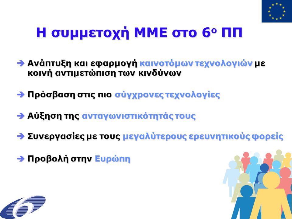 Η συμμετοχή ΜΜΕ στο 6 ο ΠΠ Η συμμετοχή ΜΜΕ στο 6 ο ΠΠ  Ανάπτυξη και εφαρμογή καινοτόμων τεχνολογιών με κοινή αντιμετώπιση των κινδύνων  Πρόσβαση στις πιο σύγχρονες τεχνολογίες  Αύξηση της ανταγωνιστικότητάς τους  Συνεργασίες με τους μεγαλύτερους ερευνητικούς φορείς  Προβολή στην Ευρώπη