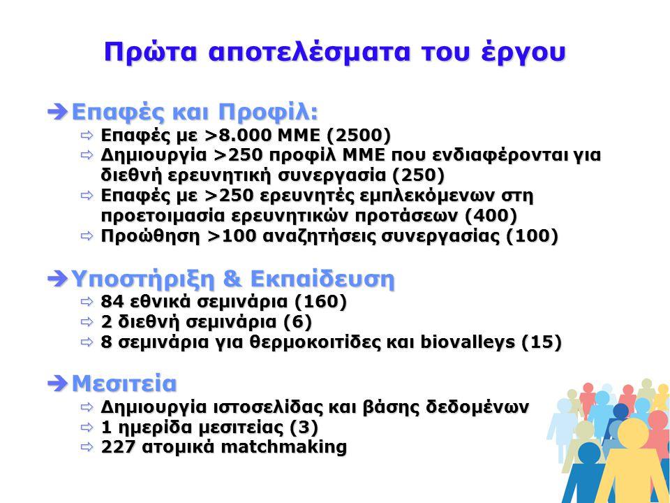 Πρώτα αποτελέσματα του έργου  Επαφές και Προφίλ:  Επαφές με >8.000 ΜΜΕ (2500)  Δημιουργία >250 προφίλ ΜΜΕ που ενδιαφέρονται για διεθνή ερευνητική συνεργασία (250)  Επαφές με >250 ερευνητές εμπλεκόμενων στη προετοιμασία ερευνητικών προτάσεων (400)  Προώθηση >100 αναζητήσεις συνεργασίας (100)  Υποστήριξη & Εκπαίδευση  84 εθνικά σεμινάρια (160)  2 διεθνή σεμινάρια (6)  8 σεμινάρια για θερμοκοιτίδες και biovalleys (15)  Μεσιτεία  Δημιουργία ιστοσελίδας και βάσης δεδομένων  1 ημερίδα μεσιτείας (3)  227 ατομικά matchmaking