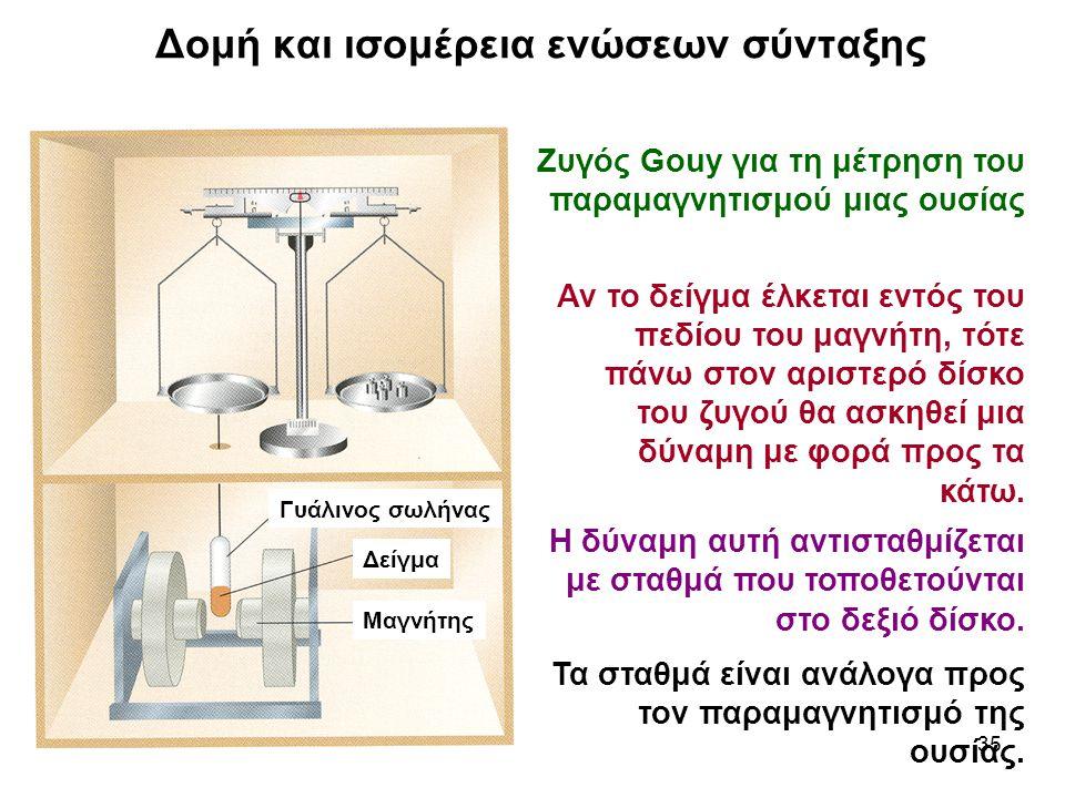 35 Αν το δείγμα έλκεται εντός του πεδίου του μαγνήτη, τότε πάνω στον αριστερό δίσκο του ζυγού θα ασκηθεί μια δύναμη με φορά προς τα κάτω. Η δύναμη αυτ