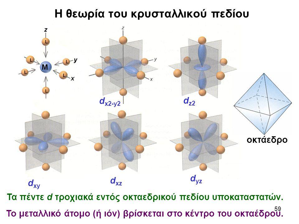 59 Η θεωρία του κρυσταλλικού πεδίου Τα πέντε d τροχιακά εντός οκταεδρικού πεδίου υποκαταστατών. d x2-y2 d z2 d xy d xz d yz οκτάεδρο Μ Το μεταλλικό άτ