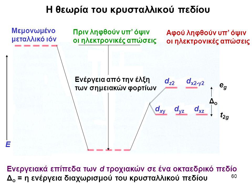 60 Η θεωρία του κρυσταλλικού πεδίου Ενεργειακά επίπεδα των d τροχιακών σε ένα οκταεδρικό πεδίο Δ o = η ενέργεια διαχωρισμού του κρυσταλλικού πεδίου Πρ