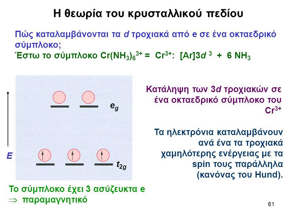 61 Η θεωρία του κρυσταλλικού πεδίου Πώς καταλαμβάνονται τα d τροχιακά από e σε ένα οκταεδρικό σύμπλοκο; Έστω το σύμπλοκο Cr(NH 3 ) 6 3+ = Cr 3+ : [Ar]