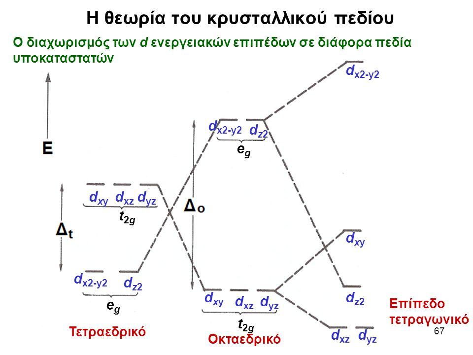 67 dz2dz2 d x2-y2 dxydxy d yz d xz egeg t2gt2g dxydxy dxydxy d yz d x2-y2 dz2dz2 dz2dz2 egeg t2gt2g Η θεωρία του κρυσταλλικού πεδίου Ο διαχωρισμός των