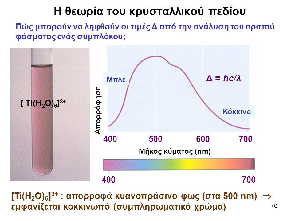 70 Η θεωρία του κρυσταλλικού πεδίου Πώς μπορούν να ληφθούν οι τιμές Δ από την ανάλυση του ορατού φάσματος ενός συμπλόκου; [Ti(H 2 O) 6 ] 3+ : απορροφά