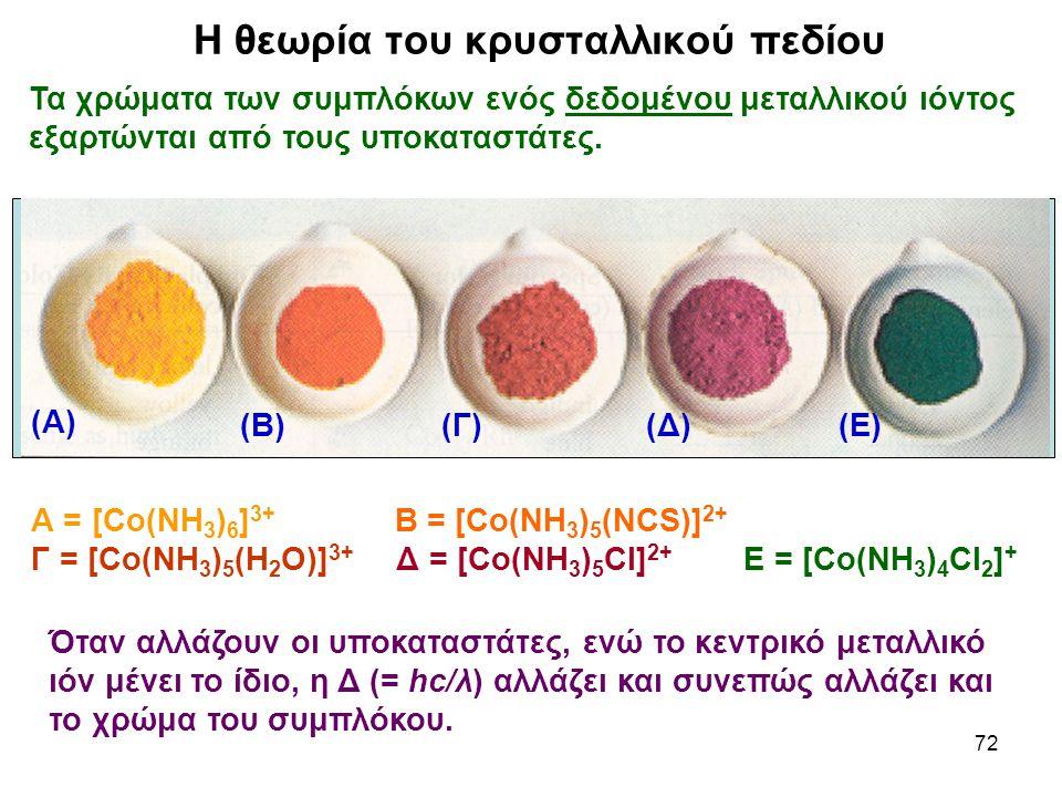 72 Τα χρώματα των συμπλόκων ενός δεδομένου μεταλλικού ιόντος εξαρτώνται από τους υποκαταστάτες. Α = [Co(NH 3 ) 6 ] 3+ Β = [Co(NH 3 ) 5 (NCS)] 2+ Γ = [