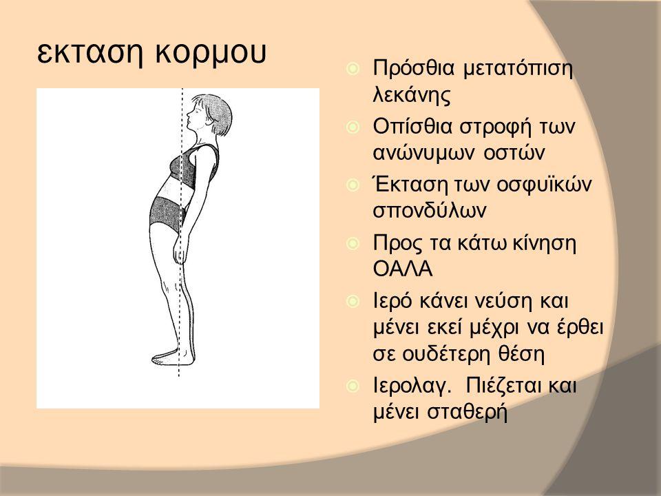 εκταση κορμου  Πρόσθια μετατόπιση λεκάνης  Οπίσθια στροφή των ανώνυμων οστών  Έκταση των οσφυϊκών σπονδύλων  Προς τα κάτω κίνηση ΟΑΛΑ  Ιερό κάνει