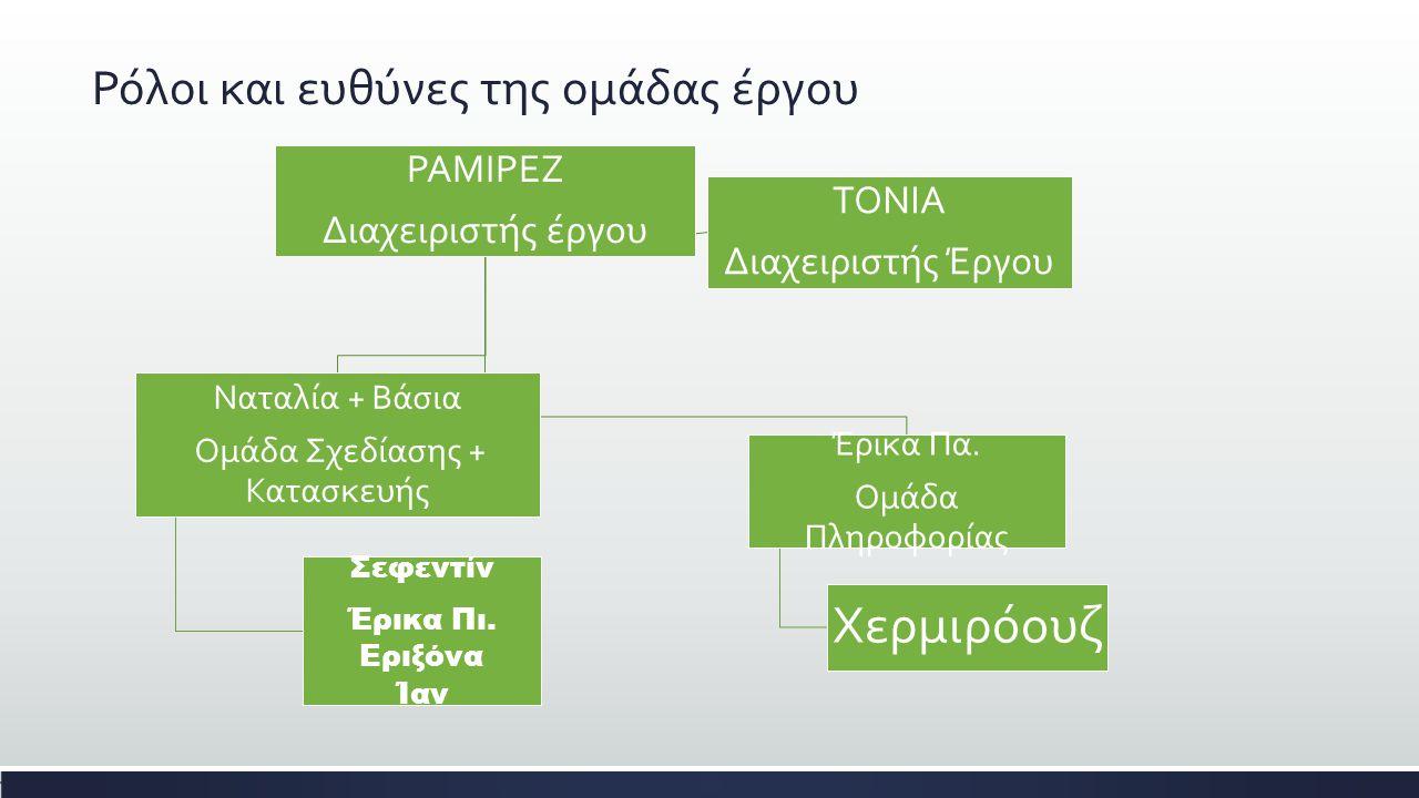 Ρόλοι και ευθύνες της ομάδας έργου ΡΑΜΙΡΕΖ Διαχειριστής έργου Ναταλία + Βάσια Ομάδα Σχεδίασης + Κατασκευής Σεφεντίν Έρικα Πι. Εριξόνα Ίαν Έρικα Πα. Ομ