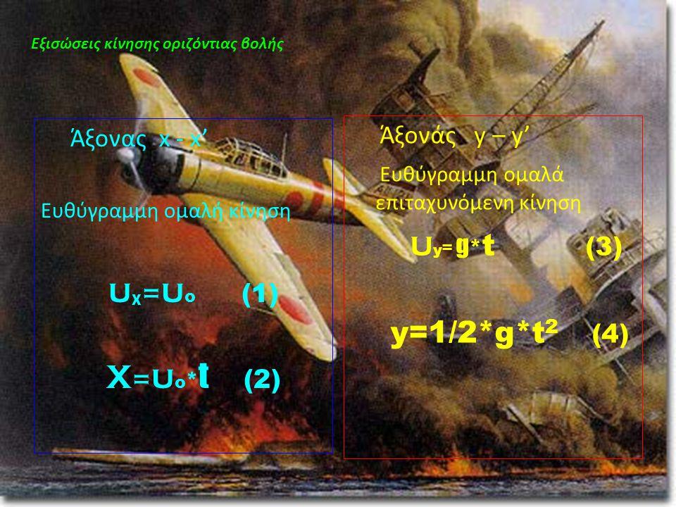 Άξονας x - x' Ευθύγραμμη ομαλή κίνηση u χ = u ο (1) X = u ο * t (2) Εξισώσεις κίνησης οριζόντιας βολής Άξονάς y – y' Ευθύγραμμη ομαλά επιταχυνόμενη κί
