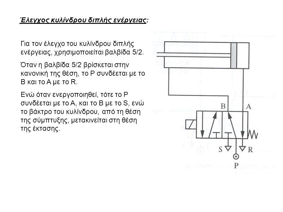 Έλεγχος κυλίνδρου διπλής ενέργειας: Για τον έλεγχο του κυλίνδρου διπλής ενέργειας, χρησιμοποιείται βαλβίδα 5/2. Όταν η βαλβίδα 5/2 βρίσκεται στην κανο