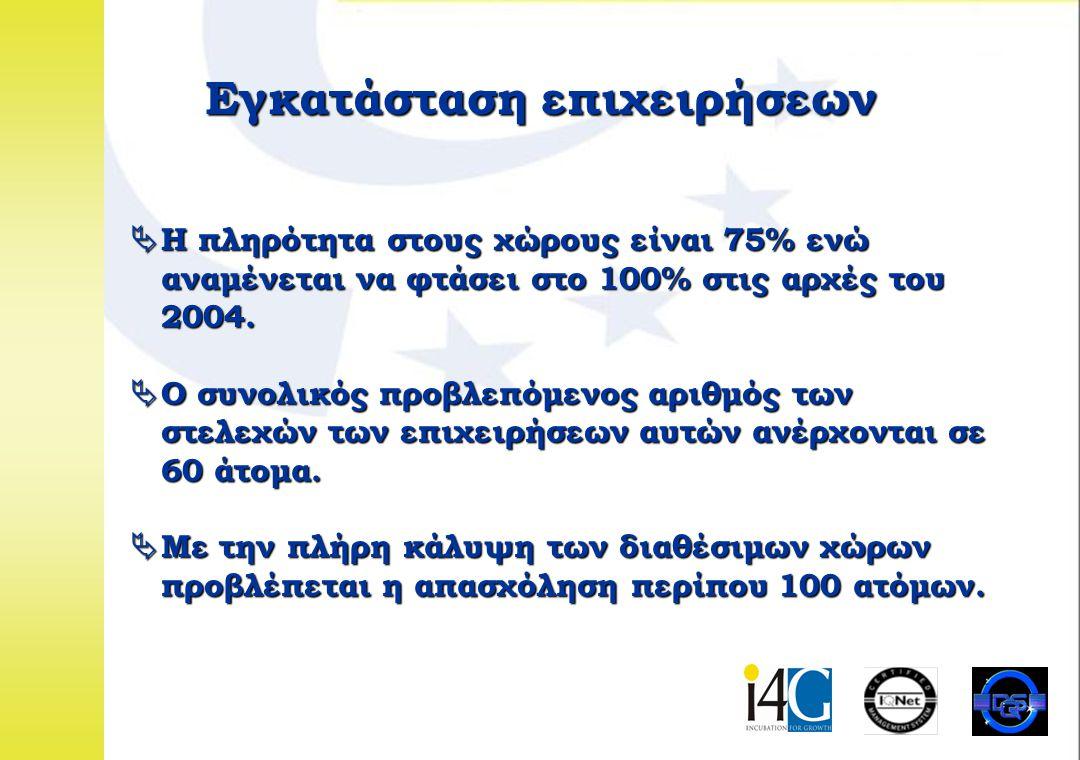 Εγκατάσταση επιχειρήσεων  H πληρότητα στους χώρους είναι 75% ενώ αναμένεται να φτάσει στο 100% στις αρχές του 2004.