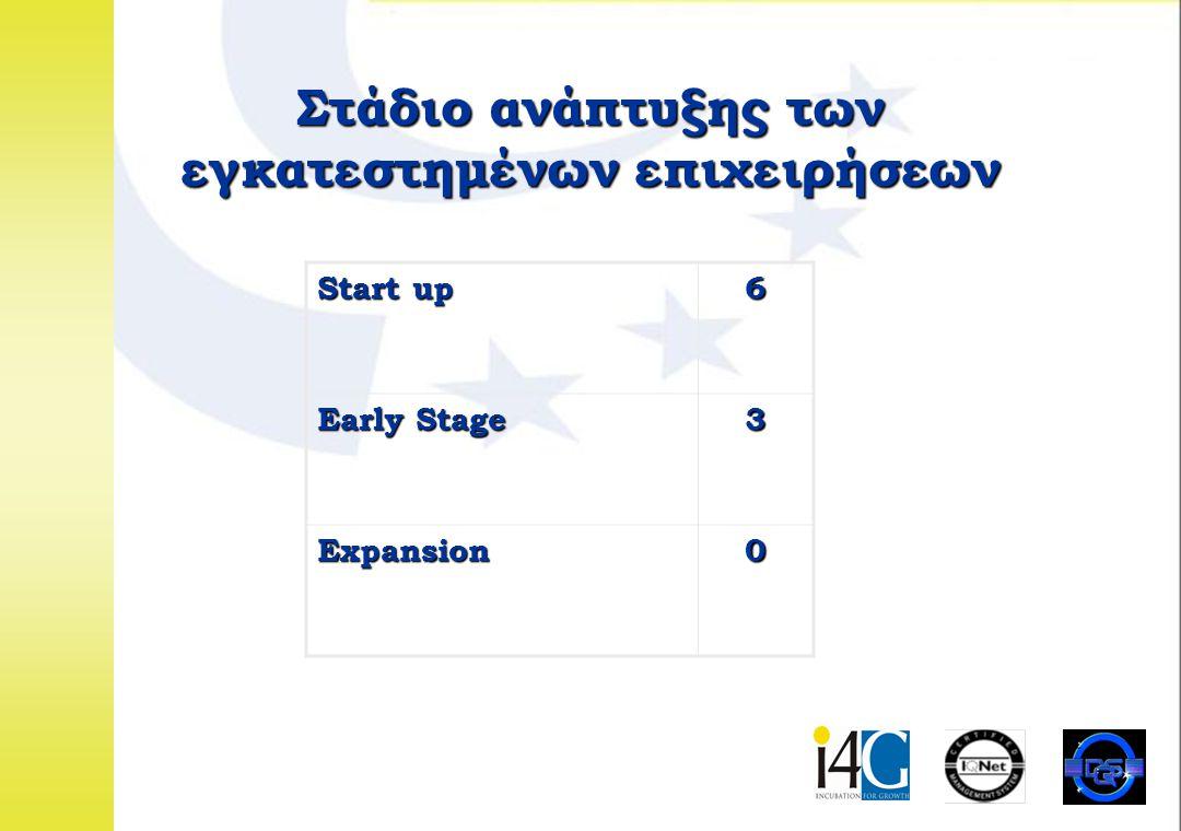 01.02.02 Στάδιο ανάπτυξης των εγκατεστημένων επιχειρήσεων Start up 6 Early Stage 3 Expansion0