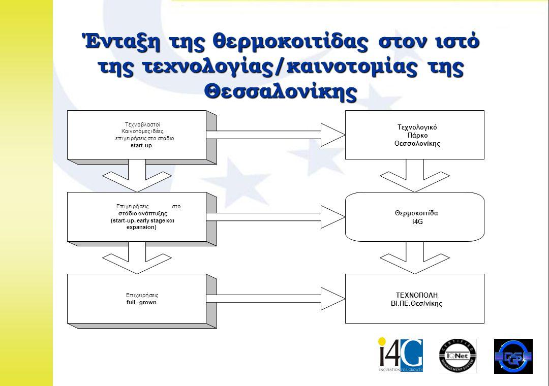 01.02.02 Σχέδια επέκτασης δραστηριοτήτων  Σχέδιο επέκτασης i4G στην Αττική- Υποστήριξη δραστηριοτήτων εγκατεστημένων επιχειρήσεων  Δημιουργία Virtual θερμοκοιτίδας για την υποστήριξη δικτύου επιχειρήσεων  Ανάπτυξη επενδυτική πολιτικής με κύριο στόχο τη χρηματοοικονομική υποστήριξη νέων επιχειρηματικά σκόπιμων ιδεών