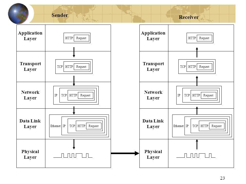 23 Application Layer Transport Layer Network Layer Data Link Layer Physical Layer HTTP Request HTTPTCP HTTPTCPIP HTTPTCPIPEthernet Sender Receiver Request Application Layer Transport Layer Network Layer Data Link Layer Physical Layer HTTP Request HTTPTCP HTTPTCPIP HTTPTCPIPEthernet Request