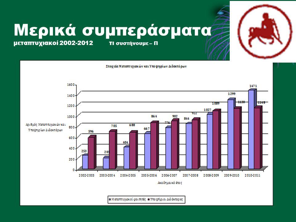 Μερικά συμπεράσματα μεταπτυχιακοί 2002-2012 τι συστήνουμε – Π
