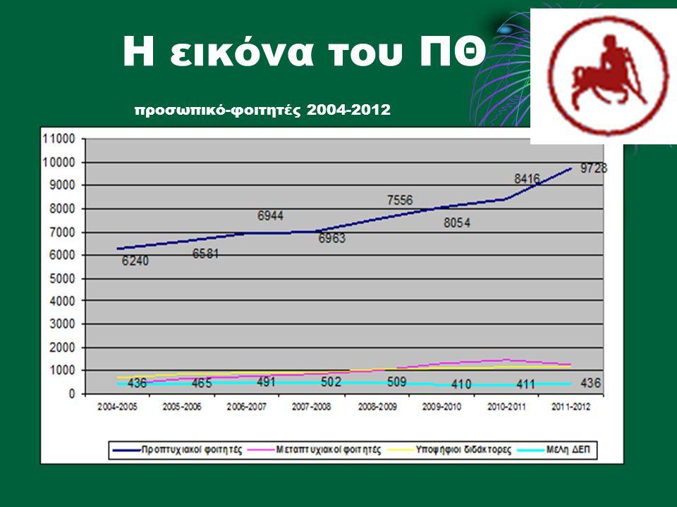 Η εικόνα του ΠΘ προσωπικό-φοιτητές 2004-2012