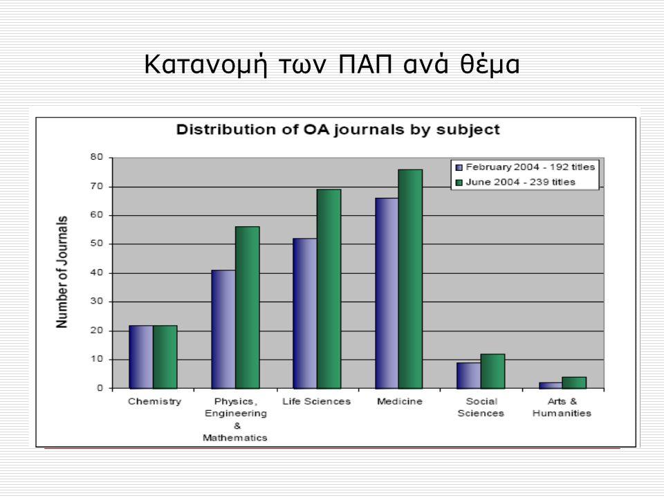 Κατανομή των ΠΑΠ ανά θέμα