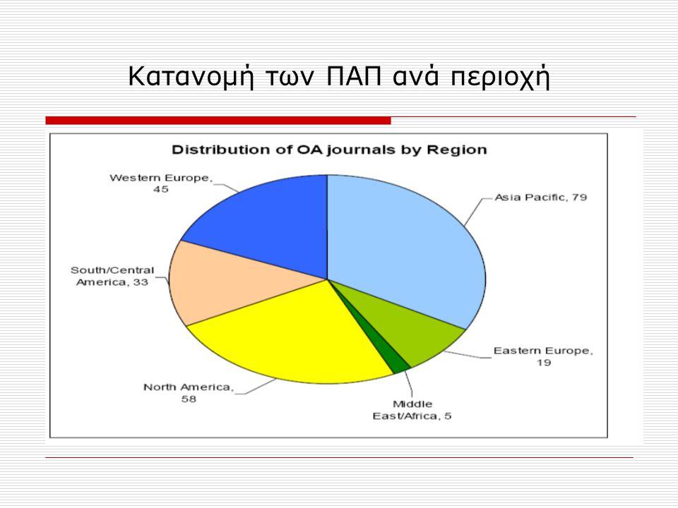 Κατανομή των ΠΑΠ ανά περιοχή