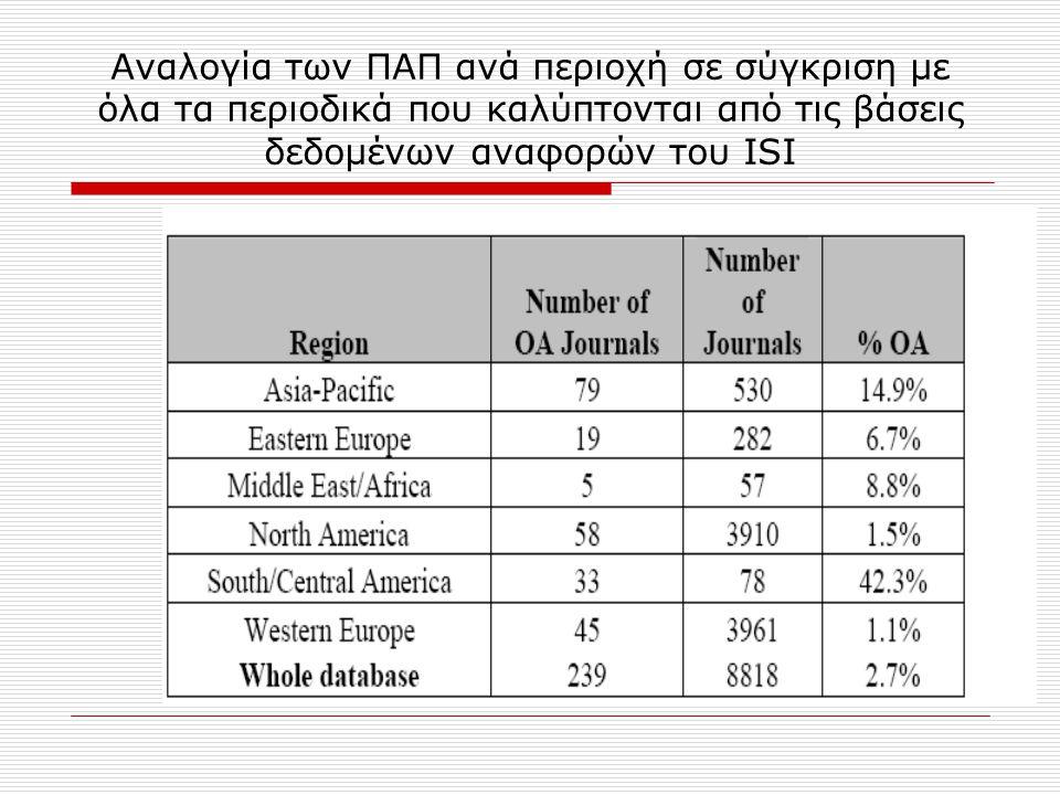 Αναλογία των ΠΑΠ ανά περιοχή σε σύγκριση με όλα τα περιοδικά που καλύπτονται από τις βάσεις δεδομένων αναφορών του ISI