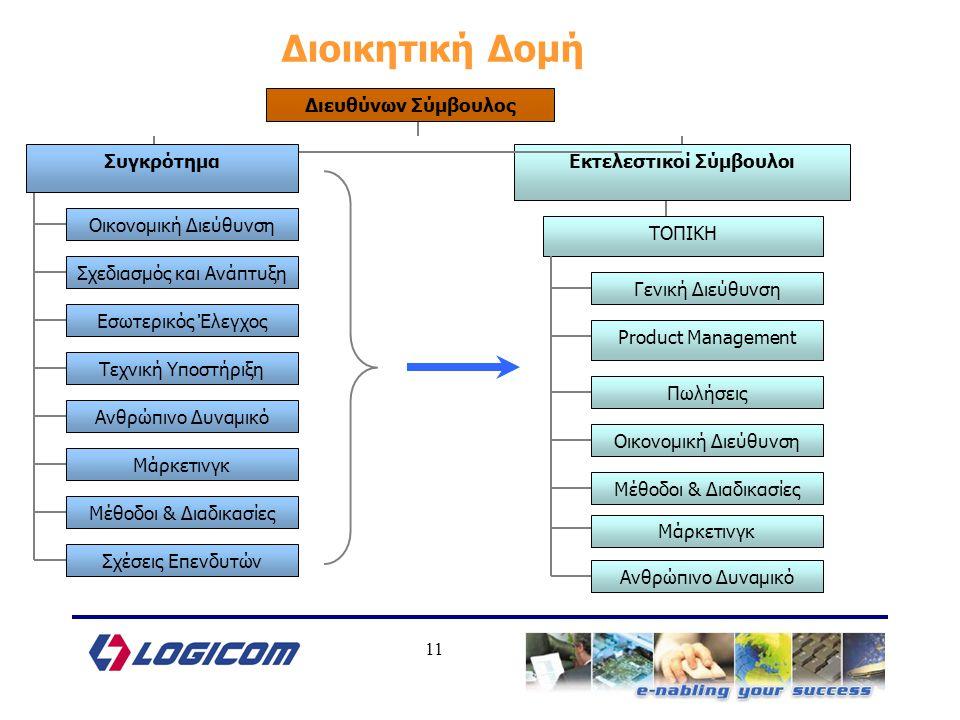 11 Διοικητική Δομή Διευθύνων Σύμβουλος Οικονομική Διεύθυνση Εκτελεστικοί Σύμβουλοι Εσωτερικός Έλεγχος Σχεδιασμός και Ανάπτυξη Τεχνική Υποστήριξη Ανθρώπινο Δυναμικό Συγκρότημα ΤΟΠΙΚΗ Product Management Γενική Διεύθυνση Πωλήσεις Οικονομική Διεύθυνση Μάρκετινγκ Μέθοδοι & Διαδικασίες Ανθρώπινο Δυναμικό Μάρκετινγκ Μέθοδοι & Διαδικασίες Σχέσεις Επενδυτών