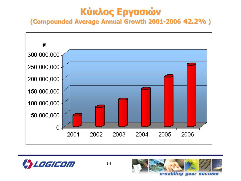 14 Κύκλος Εργασιών (Compounded Average Annual Growth 2001-2006 42.2% ) €