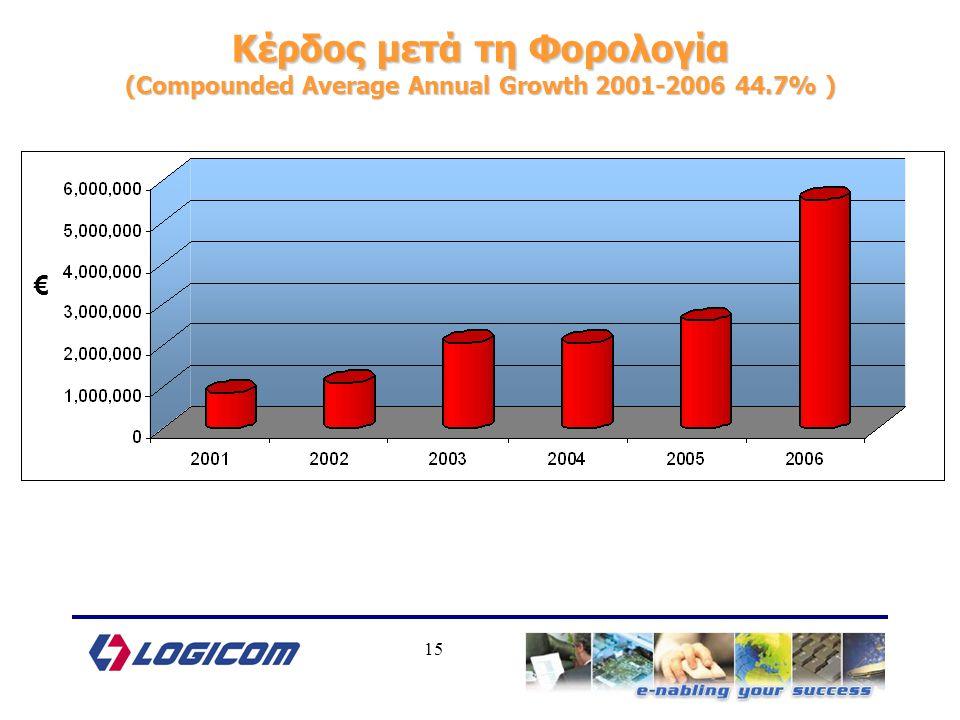 15 Κέρδος μετά τη Φορολογία (Compounded Average Annual Growth 2001-2006 44.7% ) €