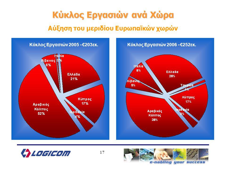 17 Κύκλος Εργασιών ανά Χώρα Αύξηση του μεριδίου Ευρωπαϊκών χωρών Κύκλος Εργασιών 2005 - €203εκ.Κύκλος Εργασιών 2006 - €252εκ.
