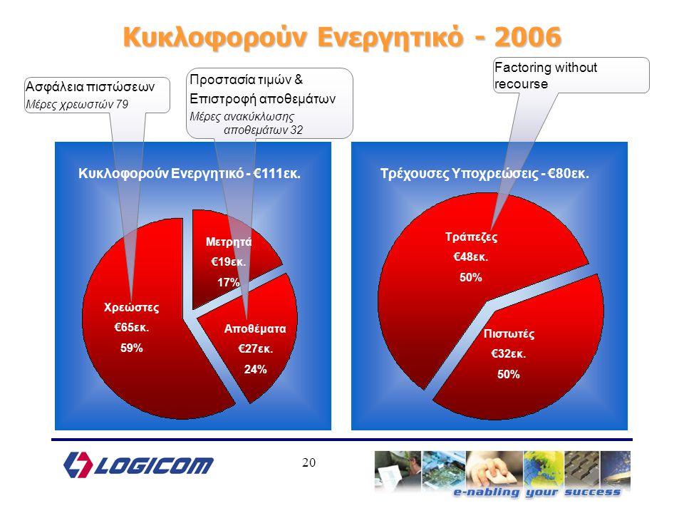 20 Κυκλοφορούν Ενεργητικό - 2006 Ασφάλεια πιστώσεων Μέρες χρεωστών 79 Προστασία τιμών & Επιστροφή αποθεμάτων Μέρες ανακύκλωσης αποθεμάτων 32 Factoring without recourse Κυκλοφορούν Ενεργητικό - €111εκ.