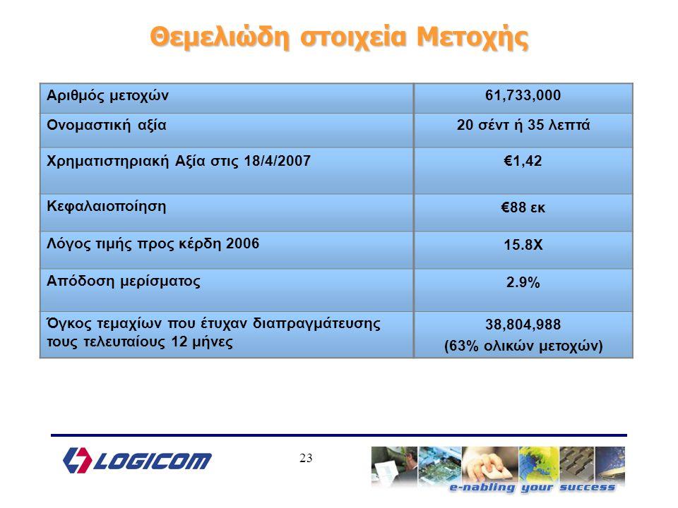 23 Θεμελιώδη στοιχεία Μετοχής Αριθμός μετοχών61,733,000 Ονομαστική αξία20 σέντ ή 35 λεπτά Χρηματιστηριακή Αξία στις 18/4/2007€1,42 Κεφαλαιοποίηση€88 εκ Λόγος τιμής προς κέρδη 200615.8Χ Απόδοση μερίσματος2.9% Όγκος τεμαχίων που έτυχαν διαπραγμάτευσης τους τελευταίους 12 μήνες 38,804,988 (63% ολικών μετοχών)