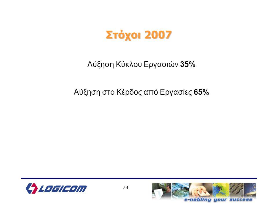 24 Αύξηση Κύκλου Εργασιών 35% Αύξηση στο Κέρδος από Εργασίες 65% Στόχοι 2007