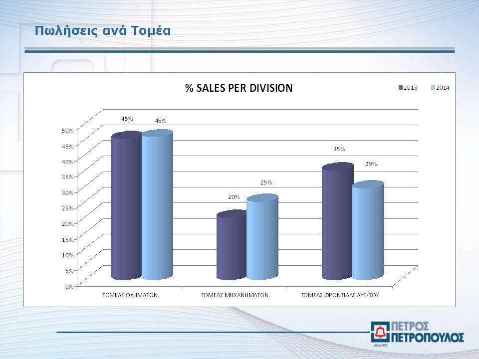 Πωλήσεις ανά Τομέα
