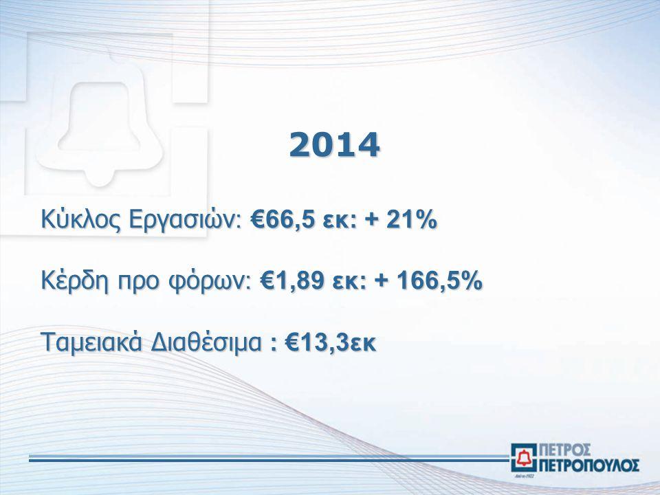2014 Κύκλος Eργασιών : €66,5 εκ: + 21% Κέρδη προ φόρων : €1,89 εκ: + 166,5% Ταμειακά Διαθέσιμα : €13,3εκ 2014 Κύκλος Eργασιών : €66,5 εκ: + 21% Κέρδη προ φόρων : €1,89 εκ: + 166,5% Ταμειακά Διαθέσιμα : €13,3εκ