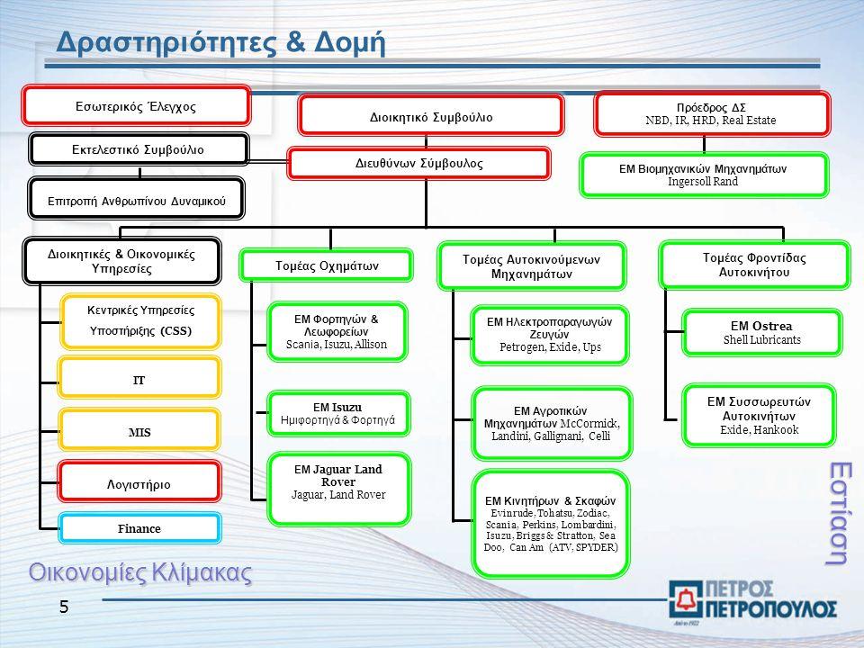 5 Δραστηριότητες & Δομή Πρόεδρος ΔΣ NBD, IR, HRD, Real Estate Διευθύνων Σύμβουλος Εσωτερικός Έλεγχος Εκτελεστικό Συμβούλιο Οικονομίες Κλίμακας Εστίαση Διοικητικό Συμβούλιο ΕΜ Φορτηγών & Λεωφορείων S cania, Isuzu, Allison Τομέας Οχημάτων ΕΜ Isuzu Ημιφορτηγά & Φορτηγά ΕΜ Ja g uar Land Rover Jaguar, Land Rover ΕΜ Ηλεκτροπαραγωγών Ζευγών Petrogen, Exide, Ups ΕΜ Αγροτικών Μηχανημάτων McCormick, Landini, Gallignani, Celli ΕΜ Βιομηχανικών Μηχανημάτων Ingersoll Rand Τομέας Αυτοκινούμενων Μηχανημάτων ΕΜ Κινητήρων & Σκαφών Evinrude, Tohatsu, Zodi ac, Scania, Perkins, Lombardini, Isuzu, Briggs & Stratton, Sea Doo, Can Am (ATV, SPYDER) Τομέας Φροντίδας Αυτοκινήτου MIS Λογιστήριο Κεντρικές Υπηρεσίες Υποστήριξης (CSS) Διοικητικές & Οικονομικές Υπηρεσίες Finance ΙΤ ΕΜ Ostrea Shell Lubricants ΕΜ Συσσωρευτών Αυτοκινήτων Exide, Hankook Επιτροπή Ανθρωπίνου Δυναμικού