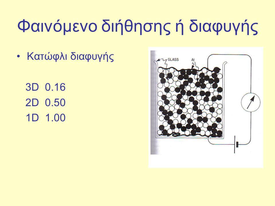 Φαινόμενο διήθησης ή διαφυγής Κατώφλι διαφυγής 3D 0.16 2D 0.50 1D 1.00